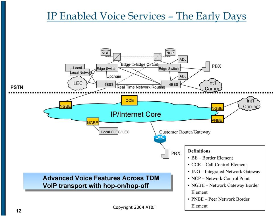 Customer Router/Gateway 12 Advanced Voice Features Across TDM VoIP transport with hop-on/hop-off PBX Definitions BE Border Element CCE