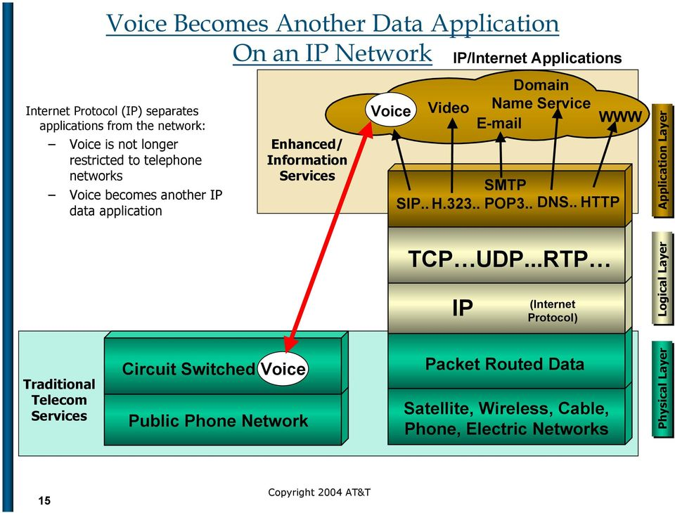 Voice Enhanced/ Information Services Public Phone Network Voice Video SIP.. H.323.