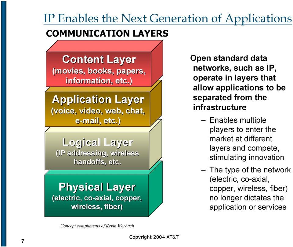 Physical Layer (electric, co-axial, copper, wireless, fiber) Open standard data networks, such as IP, operate in layers that allow applications to be separated from the