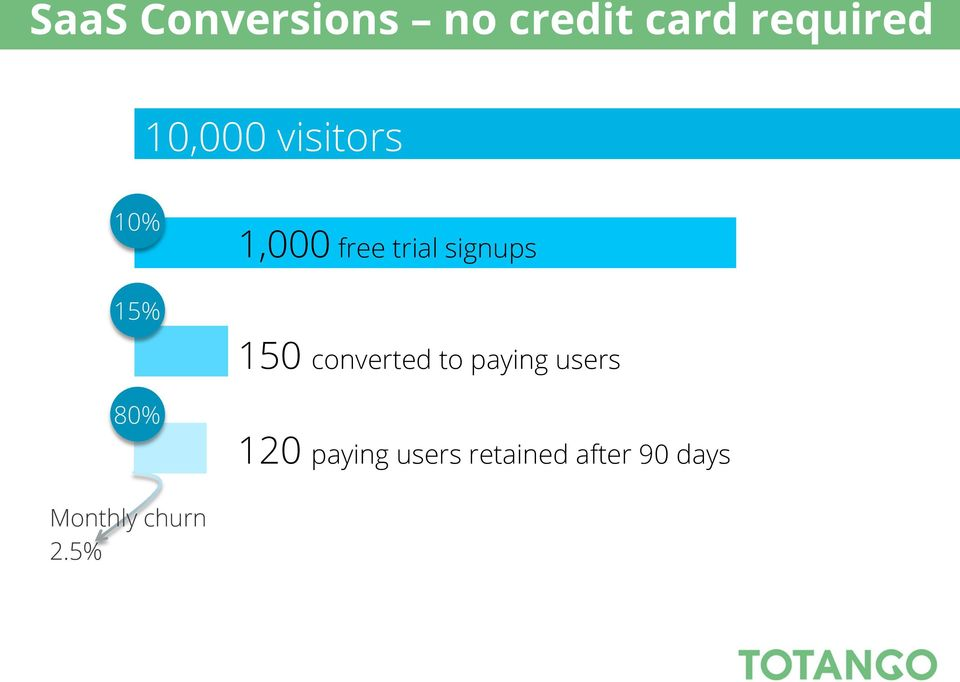 15% 150 converted to paying users 80% 120