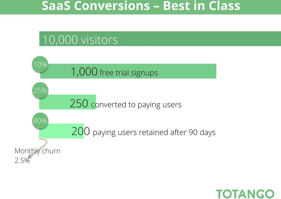 250 converted to paying users 80% 200
