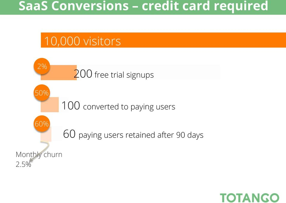 50% 100 converted to paying users 60% 60