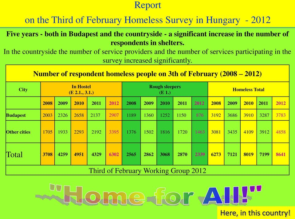 Number of respondent homeless people on 3th of February (2008 2012) City In Hostel (E 2.1., 3.1.) Rough sleepers (E 1.
