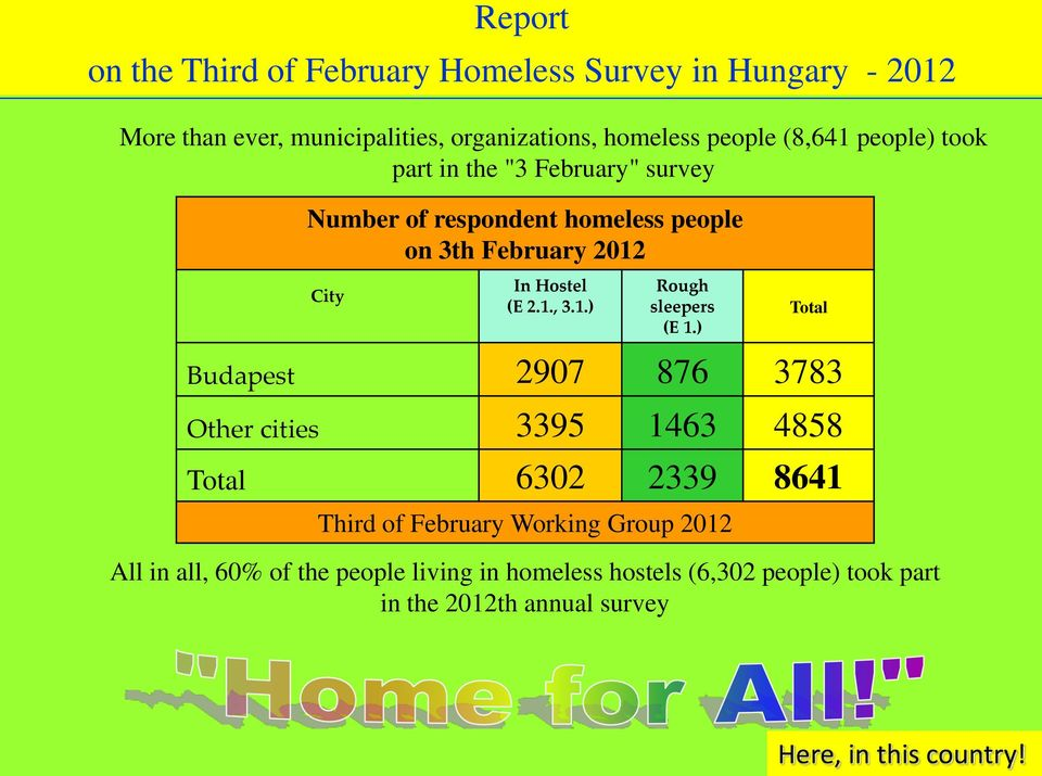 ) Total Budapest 2907 876 3783 Other cities 3395 1463 4858 Total 6302 2339 8641 Third of February Working Group