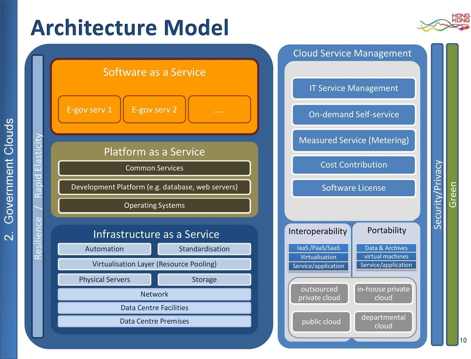 v serv 2 Platform as a Service Common Services Development Platform (e.g.