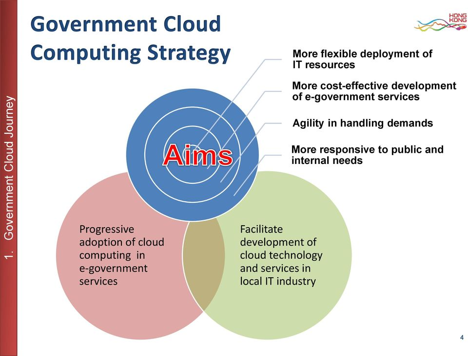 responsive to public and internal needs Progressive adoption of cloud computing in