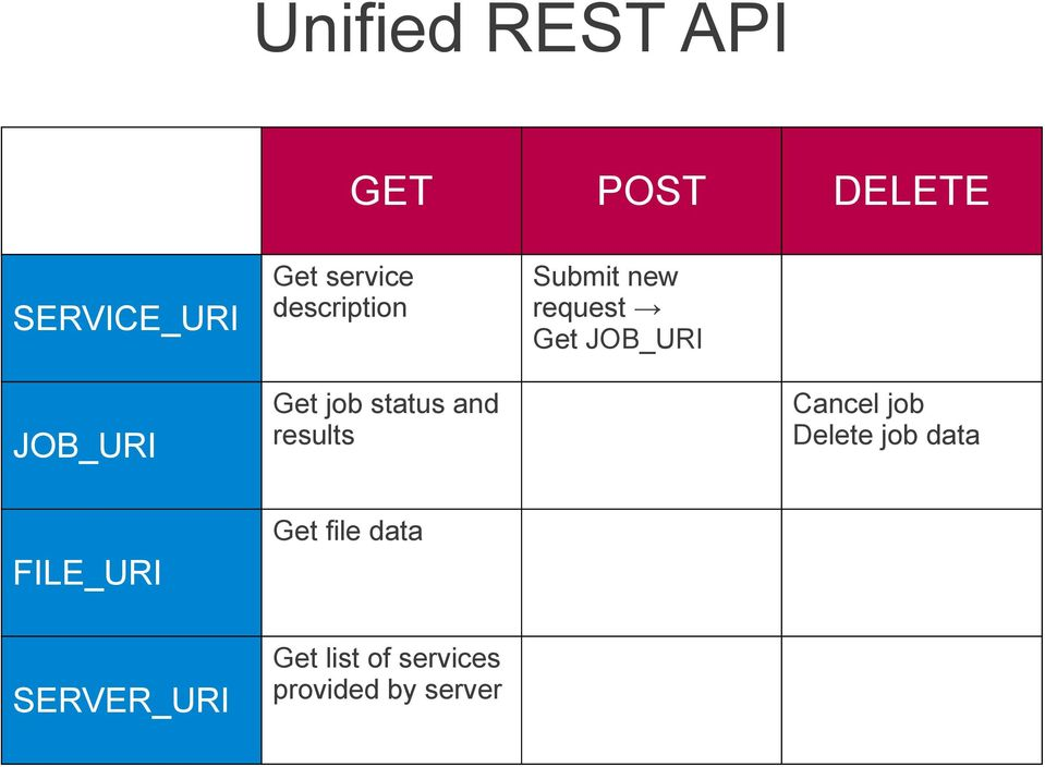 FILE_URI SERVER_URI Get list of services provided by