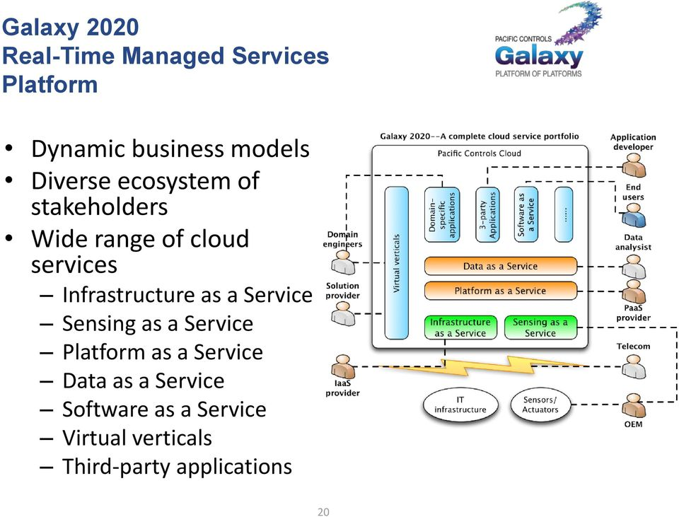 Infrastructure as a Service Sensing as a Service Platform as a Service