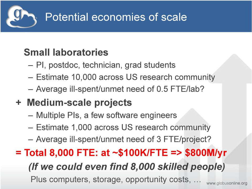 + Medium-scale projects Multiple PIs, a few software engineers Estimate 1,000 across US research community Average
