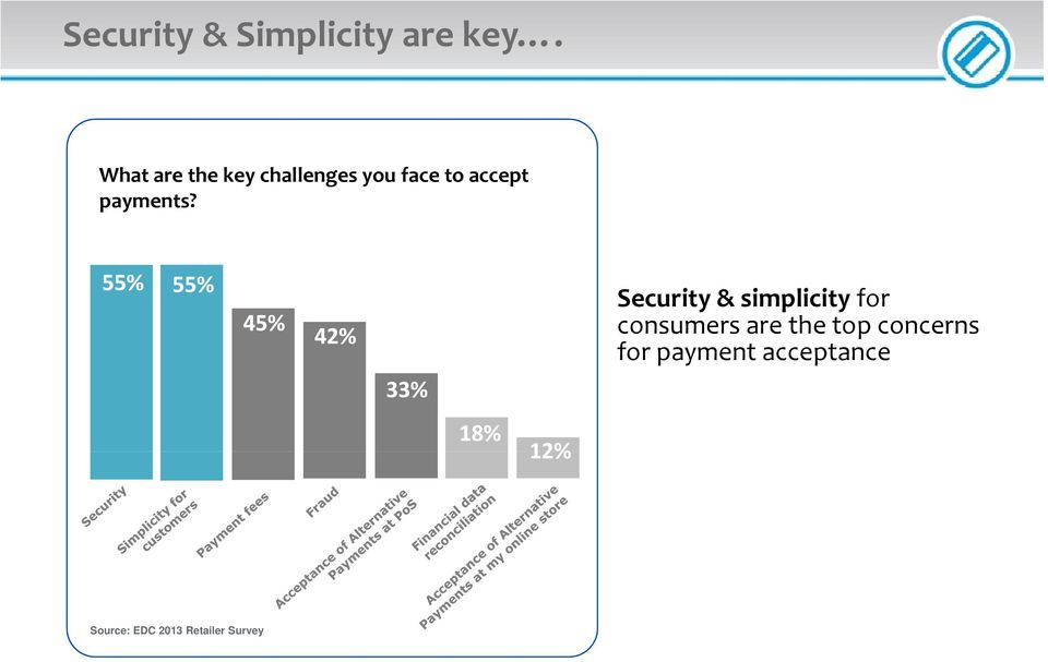 55% 55% No 32% Security & simplicity for 45% 42% consumers