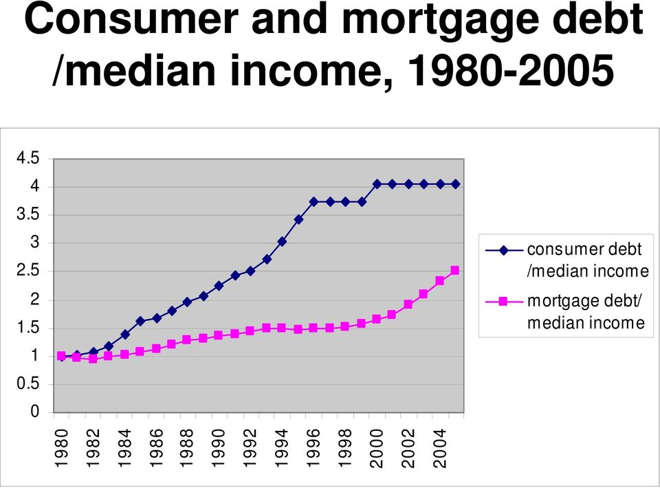 5 0 consumer debt /median income mortgage debt/