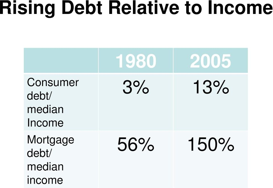 debt/ median Income Mortgage