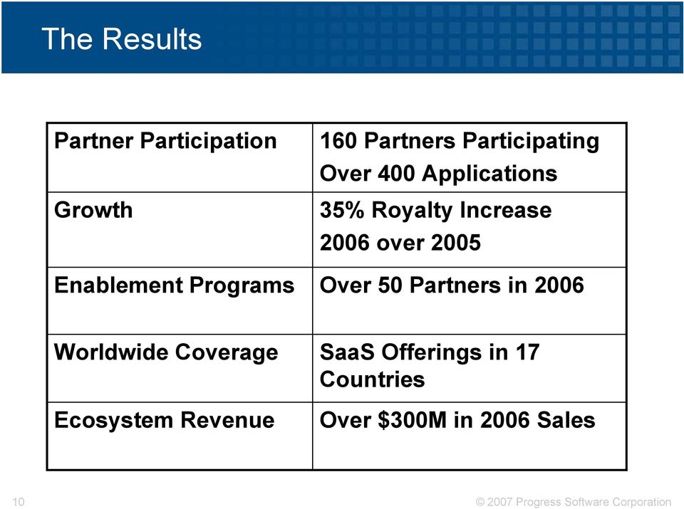 Over 50 Partners in 2006 Worldwide Coverage Ecosystem Revenue SaaS