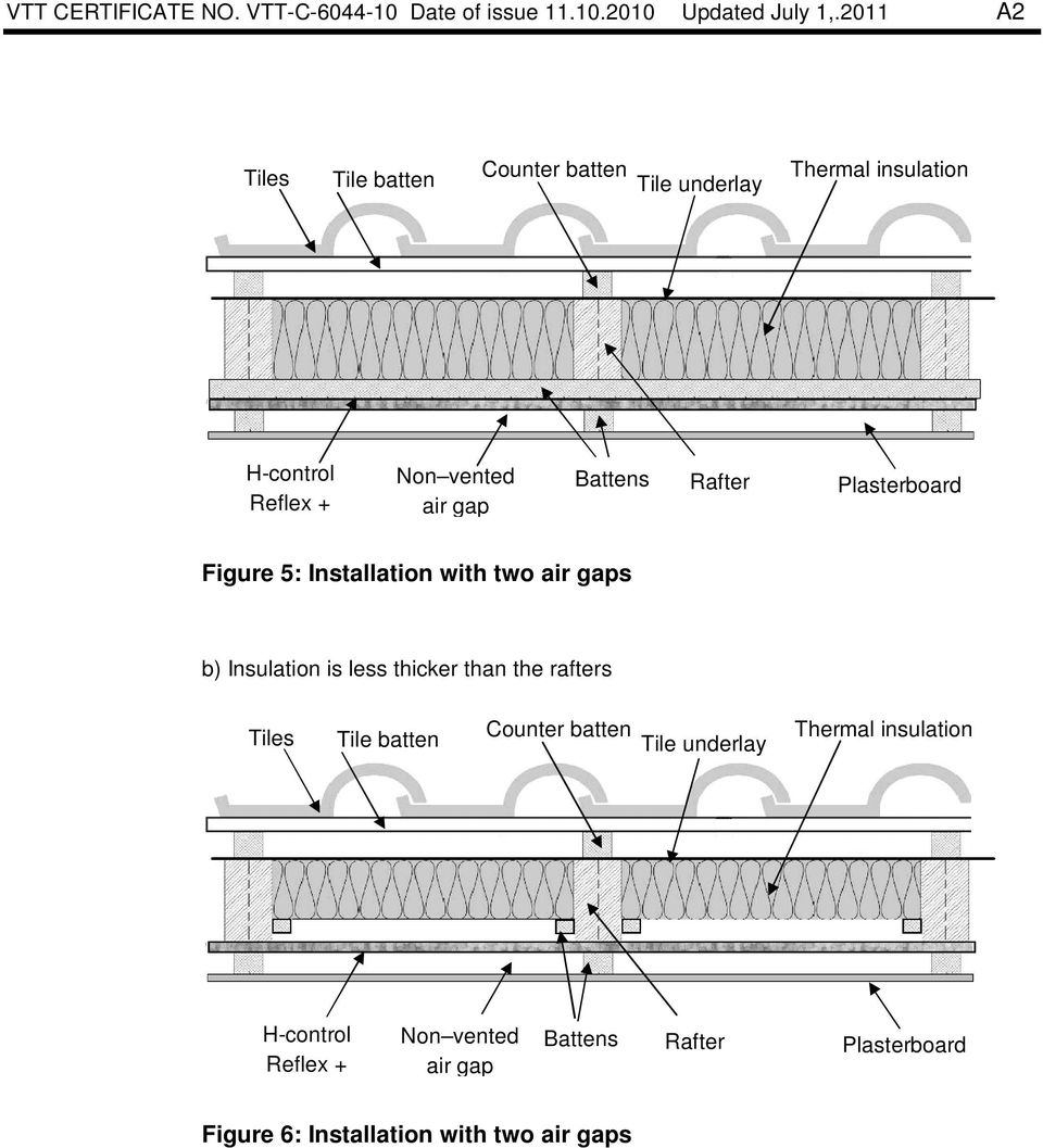 Figure 5: Installation with two air gaps b) Insulation is less thicker than the rafters Tiles
