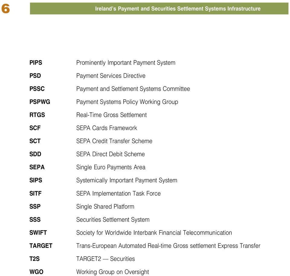 Credit Transfer Scheme SEPA Direct Debit Scheme Single Euro Payments Area Systemically Important Payment System SEPA Implementation Task Force Single Shared Platform Securities