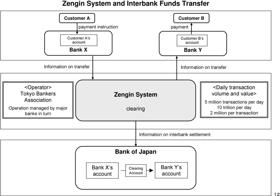 managed by major banks in turn Zengin System clearing <Daily transaction volume and value> 5 million transactions per day 10