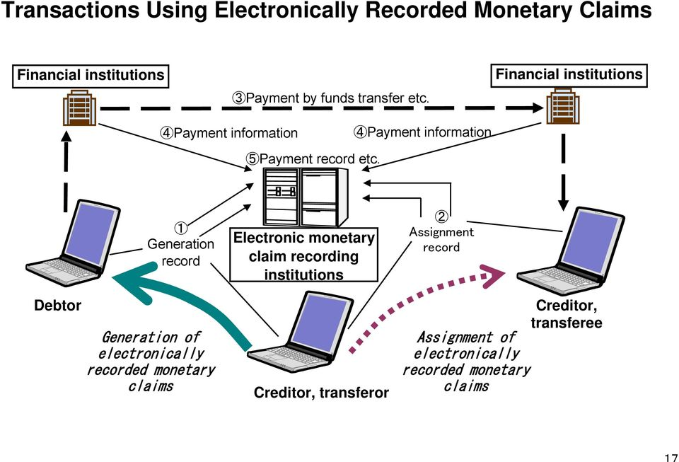 Debtor 1 Generation record Generation of electronically recorded monetary claims Electronic monetary claim