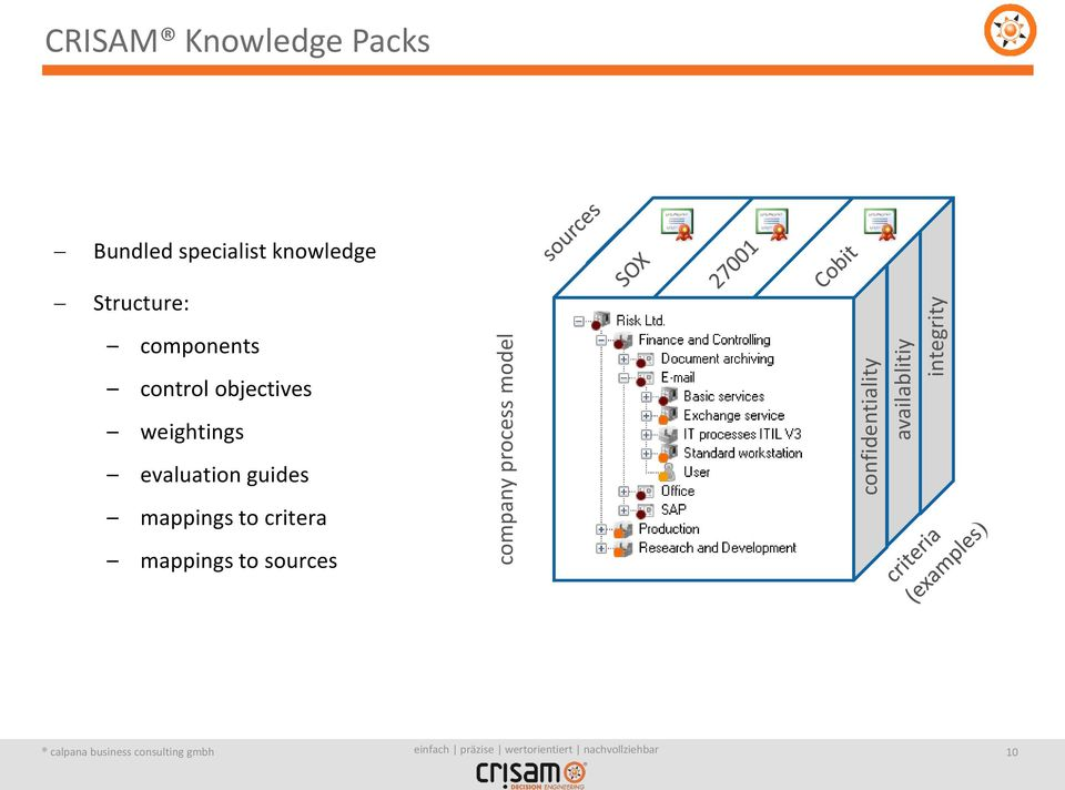 specialist knowledge Structure: components control