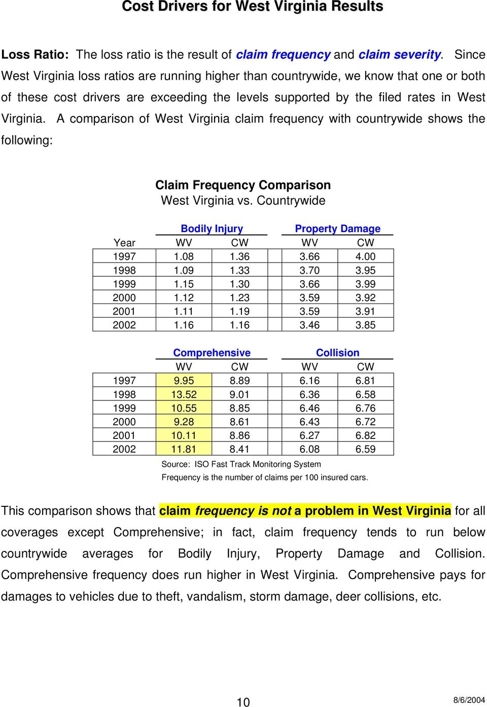 A comparison of West Virginia claim frequency with countrywide shows the following: Claim Frequency Comparison West Virginia vs. Countrywide Bodily Injury Property Damage Year WV CW WV CW 1997 1.08 1.