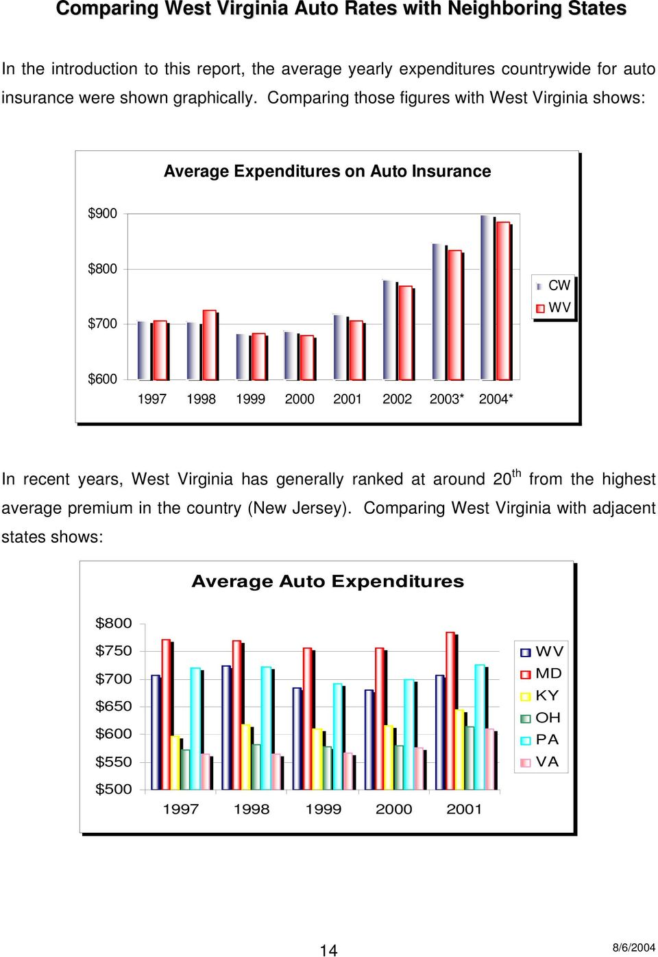 Comparing those figures with West Virginia shows: Average Expenditures on Auto Insurance $900 $800 $700 CW WV $600 1997 1998 1999 2000 2001 2002 2003* 2004*