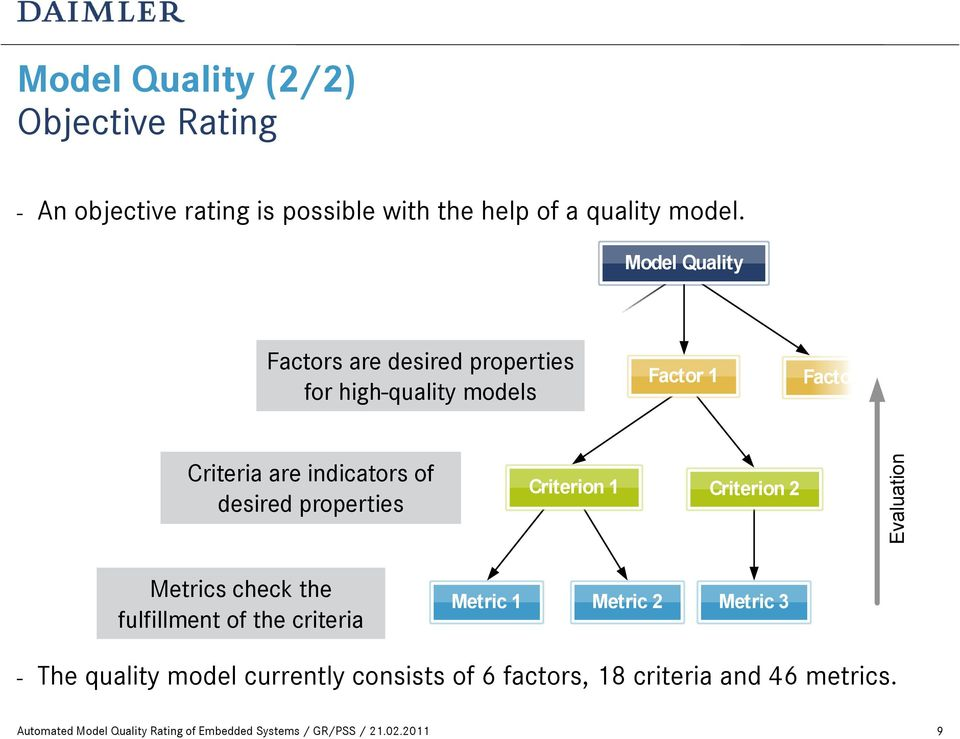 Model Quality Factors are desired properties for high-quality models Factor 1 Factor 2 Criteria are indicators of desired