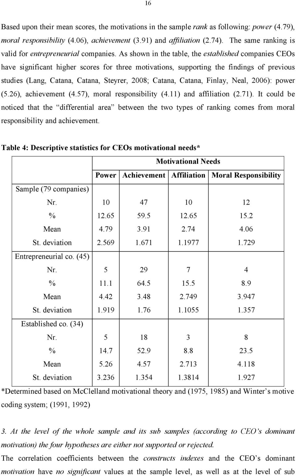 As shown in the table, the established companies CEOs have significant higher scores for three motivations, supporting the findings of previous studies (Lang, Catana, Catana, Steyrer, 2008; Catana,