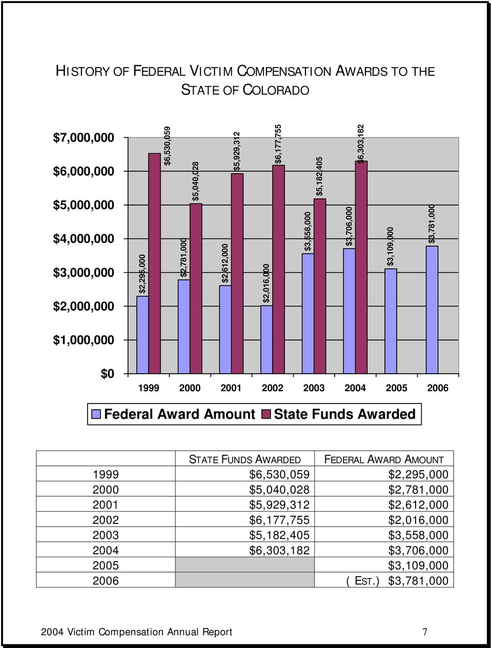 2003 2004 2005 2006 Federal Award Amount State Funds Awarded STATE FUNDS AWARDED FEDERAL AWARD AMOUNT 1999 $6,530,059 $2,295,000 2000 $5,040,028 $2,781,000 2001