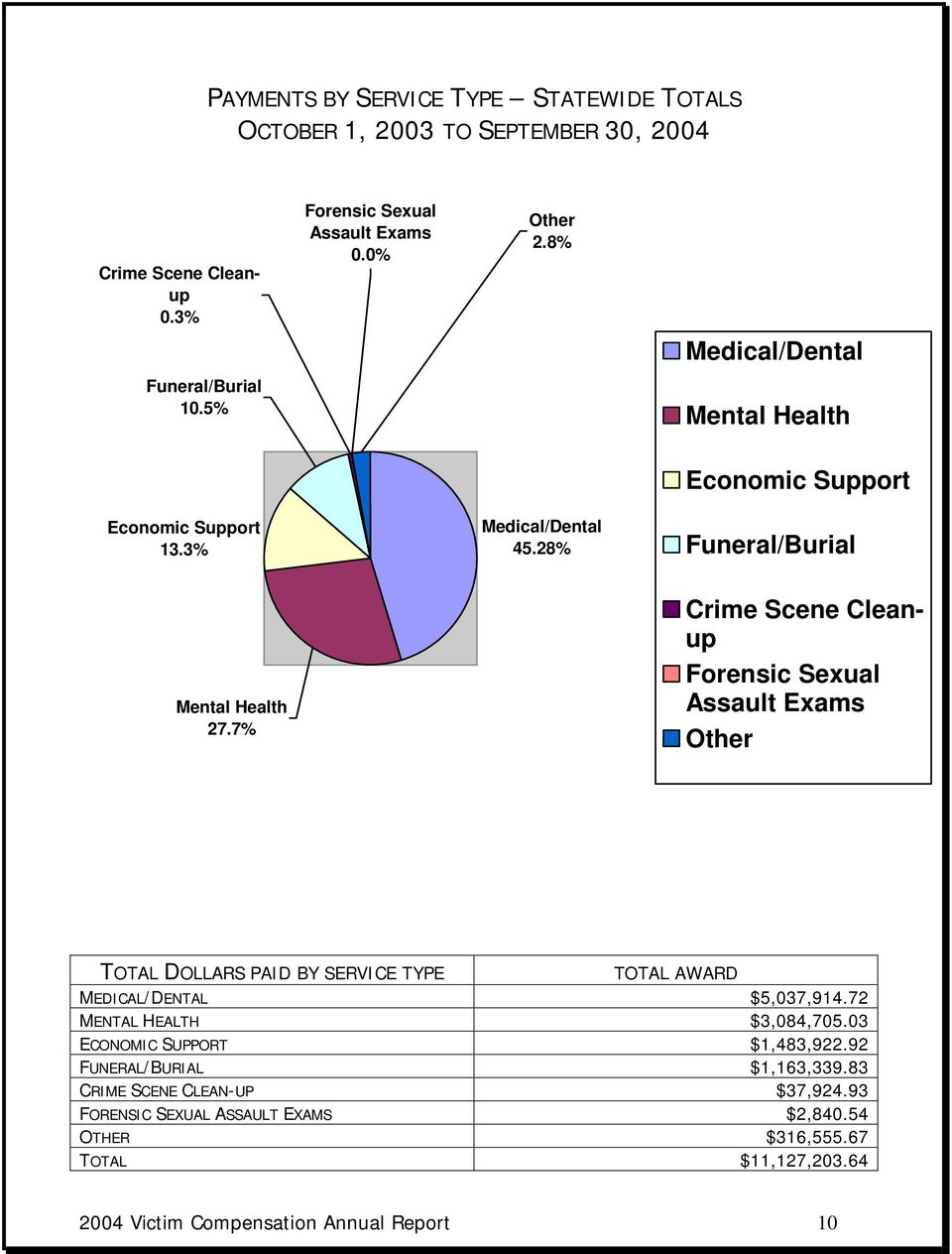 7% Crime Scene Cleanup Forensic Sexual Assault Exams Other TOTAL DOLLARS PAID BY SERVICE TYPE TOTAL AWARD MEDICAL/DENTAL $5,037,914.72 MENTAL HEALTH $3,084,705.