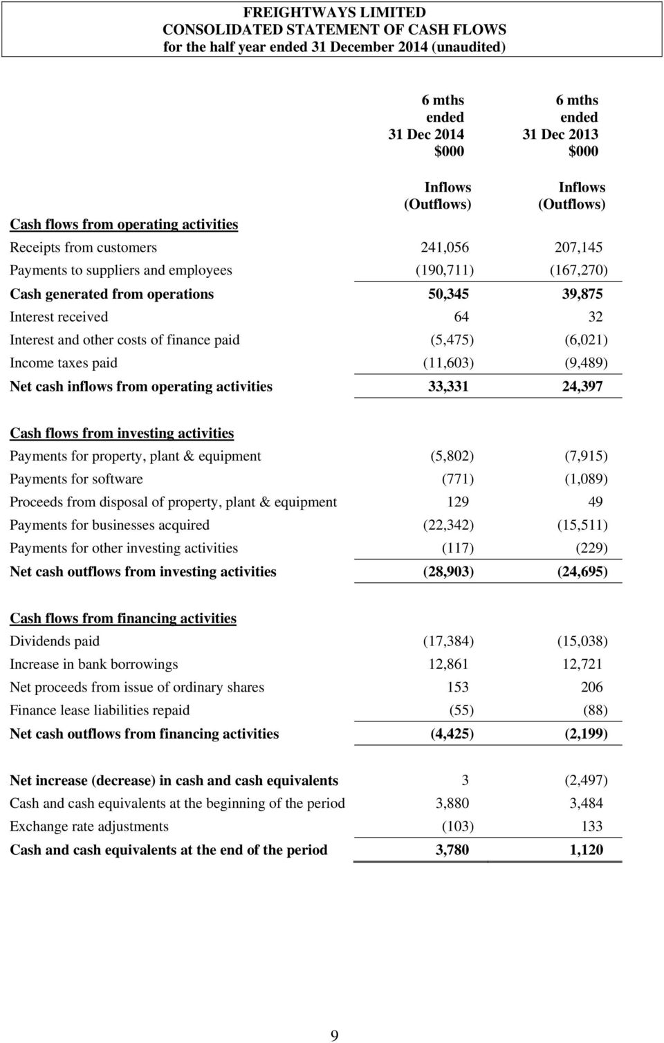32 Interest and other costs of finance paid (5,475) (6,021) Income taxes paid (11,603) (9,489) Net cash inflows from operating activities 33,331 24,397 Cash flows from investing activities Payments