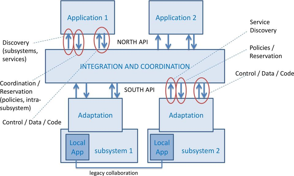 INTEGRATION AND COORDINATION SOUTH API Adaptation Adaptation Service Discovery