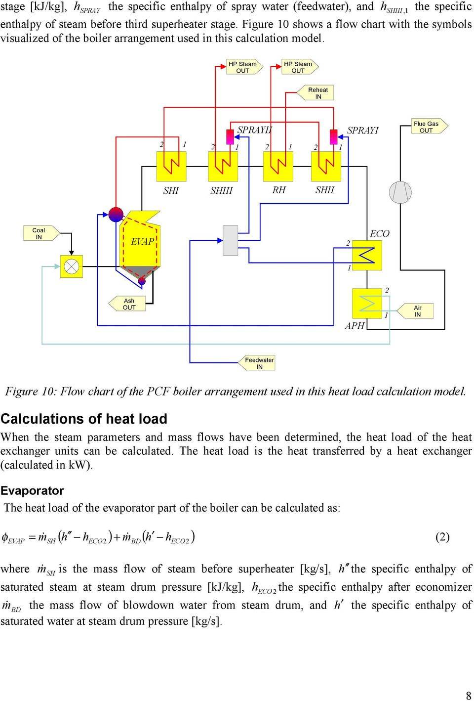 HP Steam OUT HP Steam OUT Reheat IN SPRAYII 2 1 2 1 2 1 2 1 SPRAYI Flue Gas OUT SHI SHIII RH SHII Coal IN EVAP 2 ECO 1 2 Ash OUT APH 1 Air IN Feedwater IN Figure 10: Flow chart of the PCF boiler