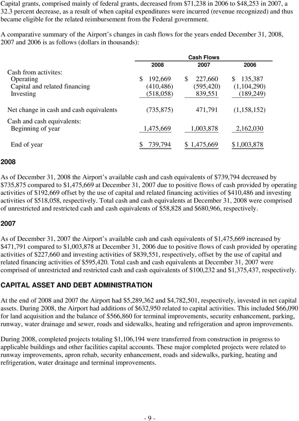 A comparative summary of the Airport s changes in cash flows for the years ended December 31, 2008, 2007 and 2006 is as follows (dollars in thousands): Cash Flows 2008 2007 2006 Cash from activites: