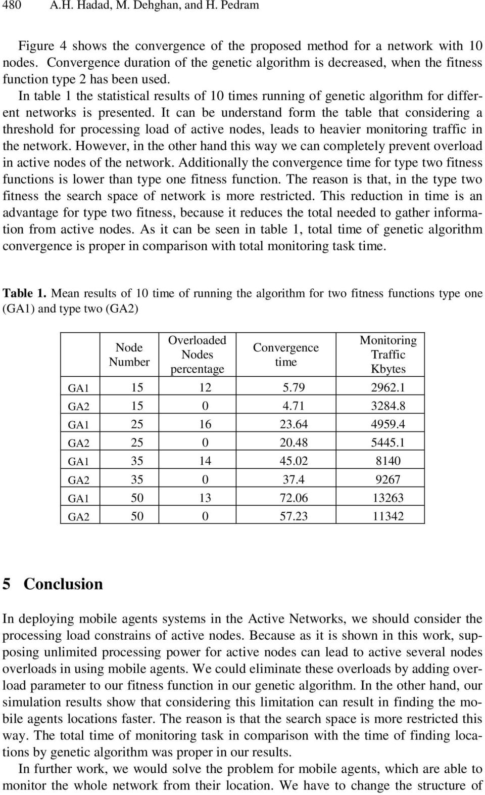 I table 1 the statistical results of 10 times ruig of geetic algorithm for differet etworks is preseted.