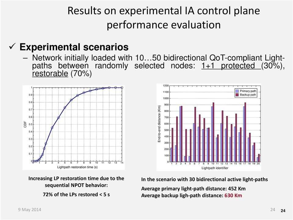 LP restoration time due to the sequential NPOT behavior: 72% of the LPs restored < 5 s In the scenario with 30