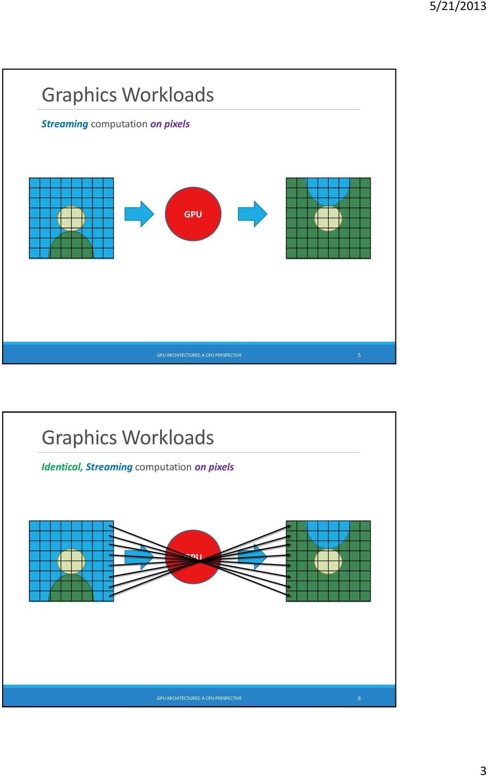 Graphics Workloads Identical, Streaming