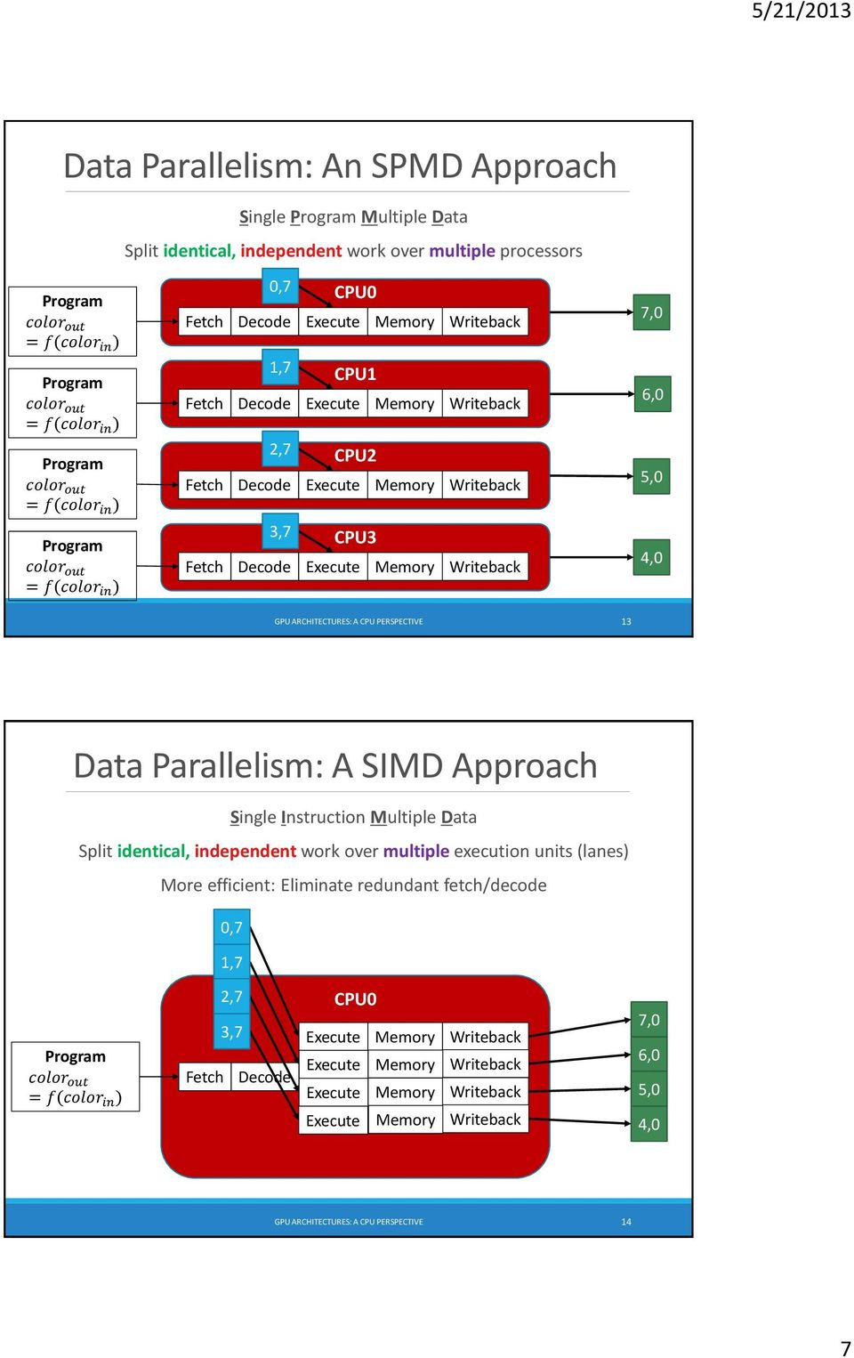 3,7 CPU3 Fetch Decode Execute Memory Writeback 7,0 6,0 5,0 4,0 GPU ARCHITECTURES: A CPU PERSPECTIVE 13 Data Parallelism: A SIMD Approach Single Instruction Multiple Data Split identical, independent