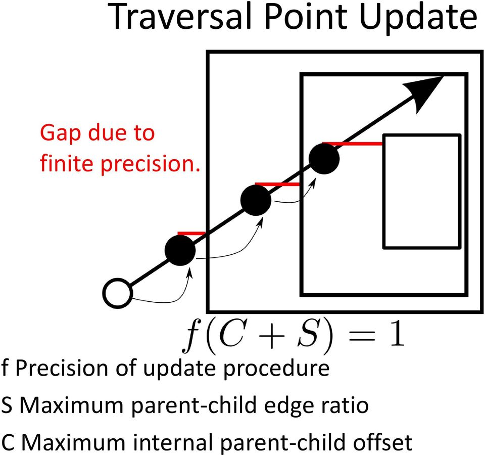 f Precision of update procedure S