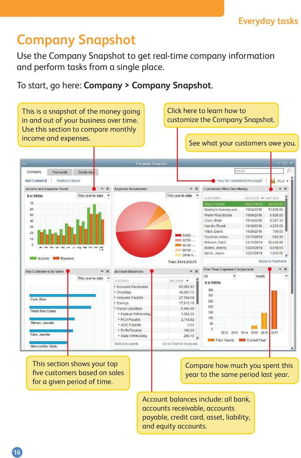 Use this section to compare monthly income and expenses. Click here to learn how to customize the Company Snapshot. See what your customers owe you.