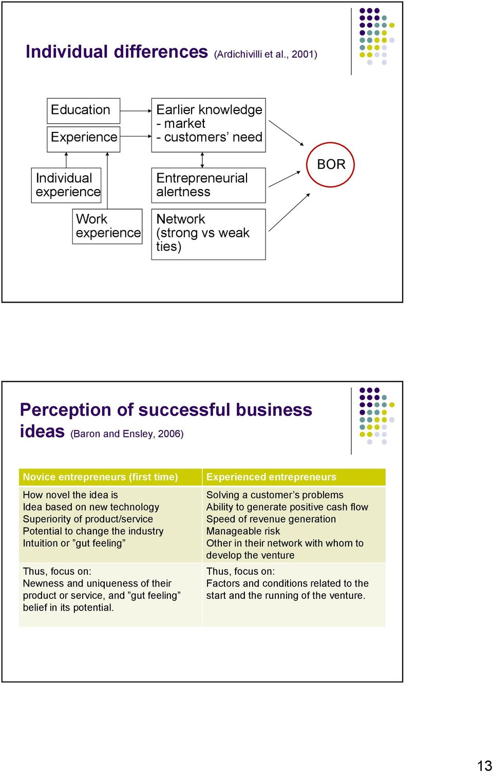 business ideas (Baron and Ensley, 2006) Novice entrepreneurs (first time) How novel the idea is Idea based on new technology Superiority of product/service Potential to change the industry Intuition