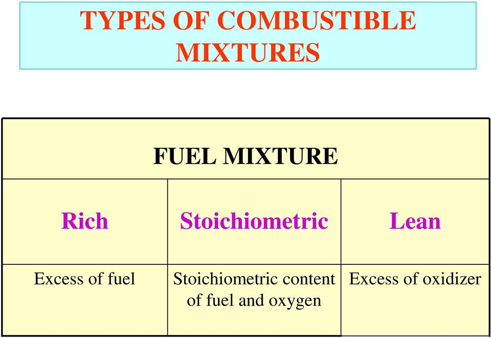 Excess of fuel Stoichiometric
