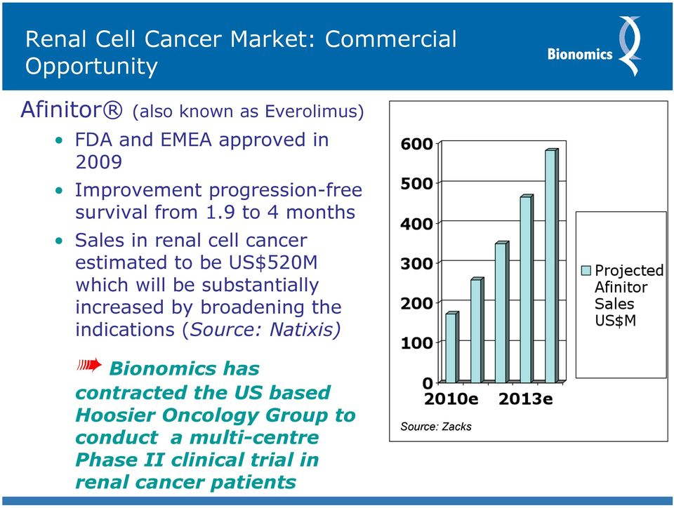 9 to 4 months Sales in renal cell cancer estimated to be US$520M which will be substantially increased by