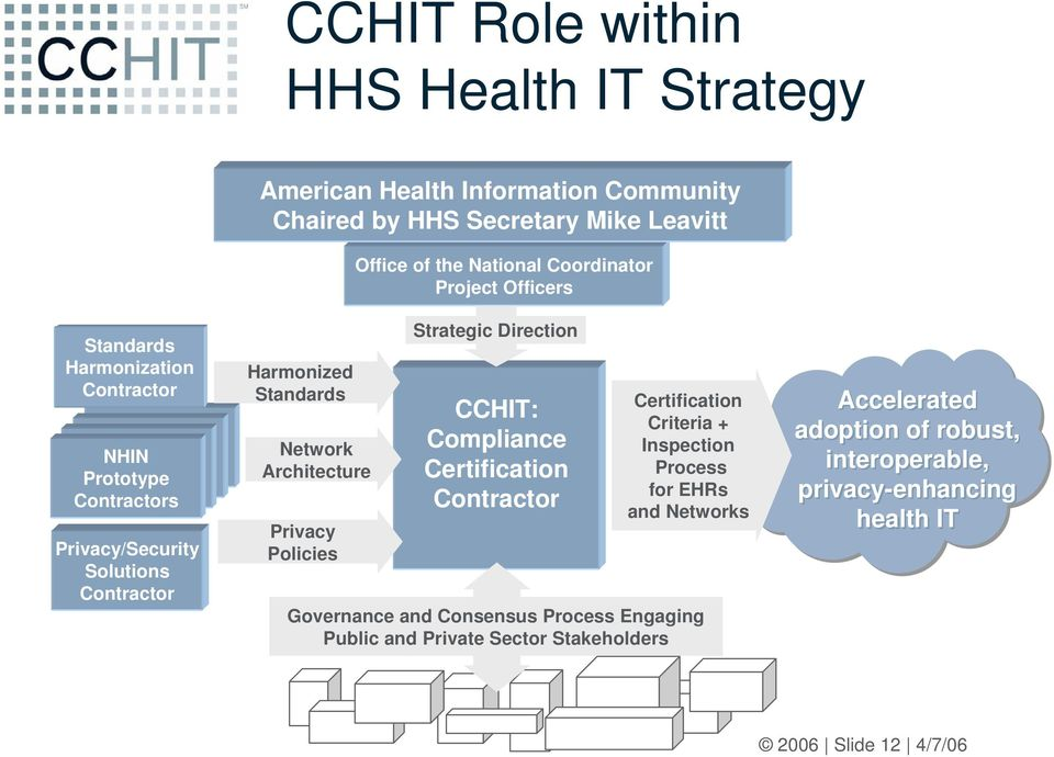 Privacy Policies Strategic Direction CCHIT: Compliance Certification Contractor Certification Criteria + Inspection Process for EHRs and Networks Governance
