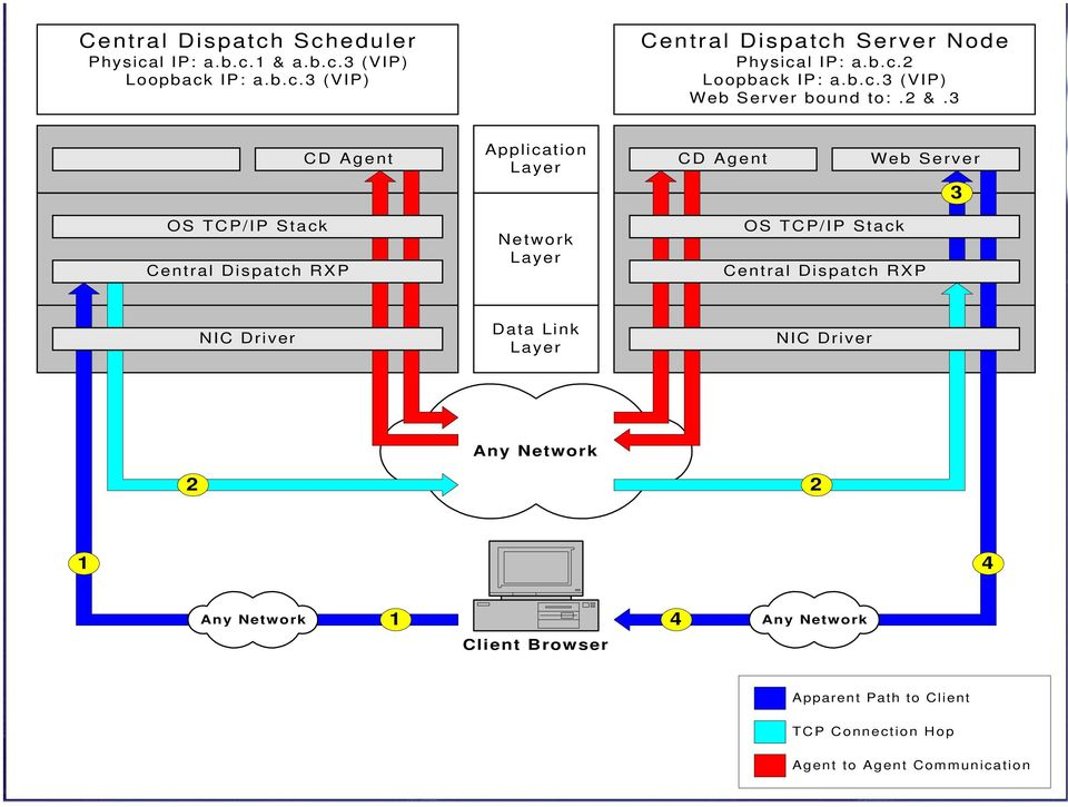 3 CD Agent Application Layer CD Agent Web Server 3 OS TCP/IP Stack Central Dispatch RXP Network Layer OS TCP/IP Stack Central