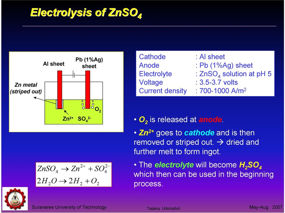 7 volts Current density : 700-1000 A/m 2 Zn 2+ SO 4 2- O 2 O 2 is released at anode.