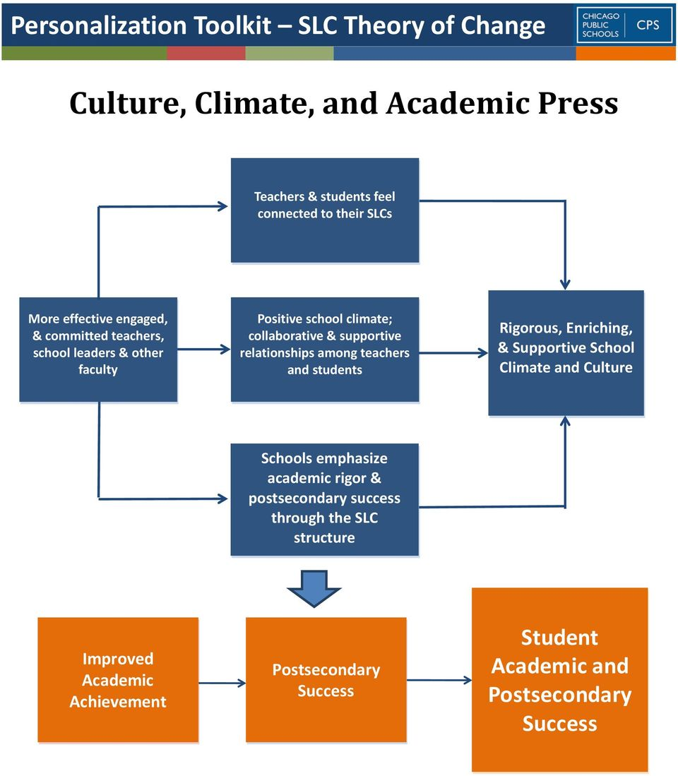 relationships among teachers and students Rigorous, Enriching, & Supportive School Climate and Culture Schools emphasize academic