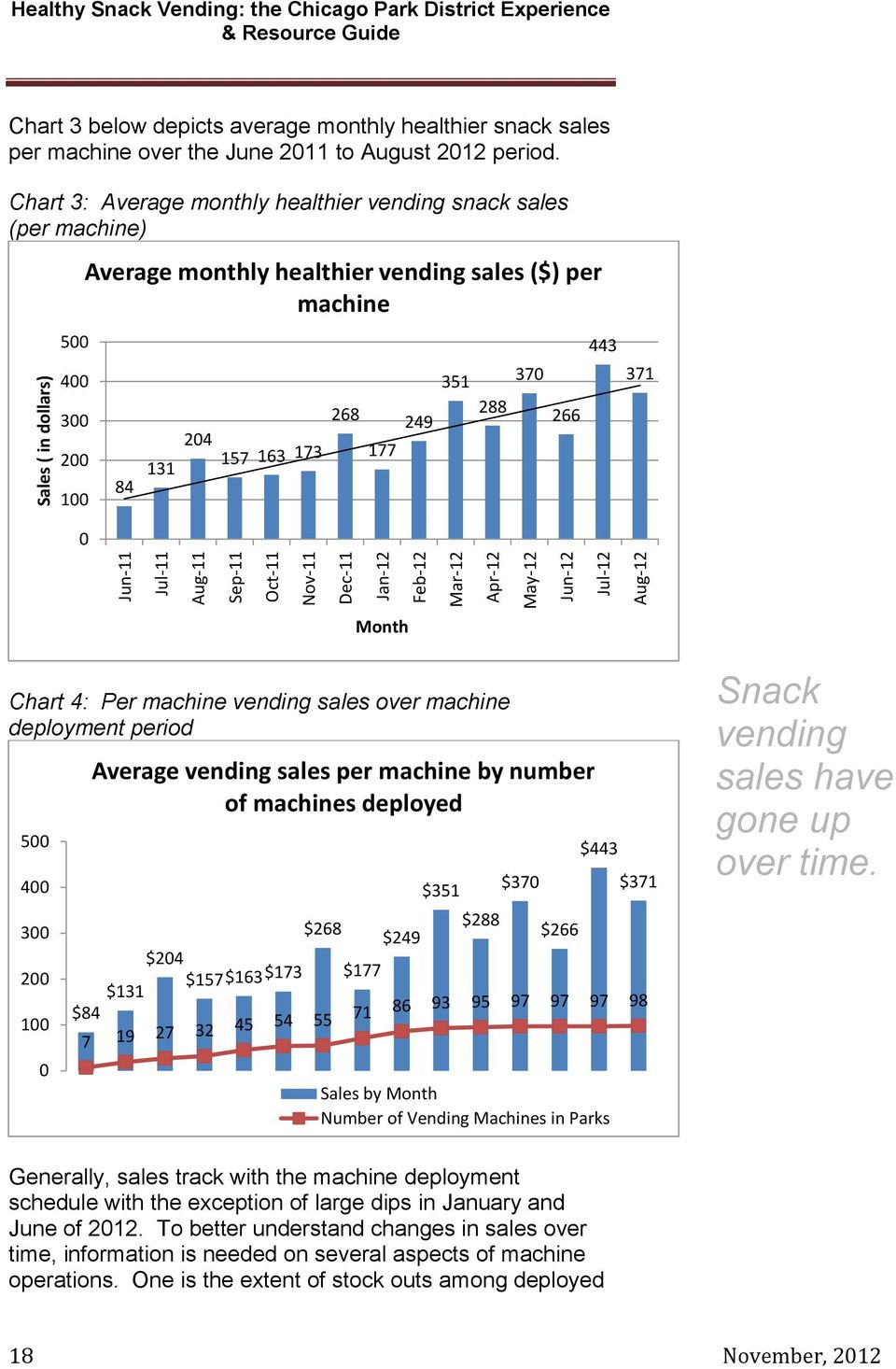 Chart 3: Average monthly healthier vending snack sales (per machine) 500 400 300 200 100 Average monthly healthier vending sales ($) per machine 84 131 204 157 163 173 268 177 249 351 288 370 266 443