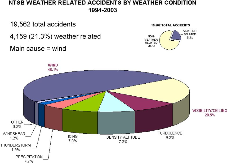 (21.3%) weather