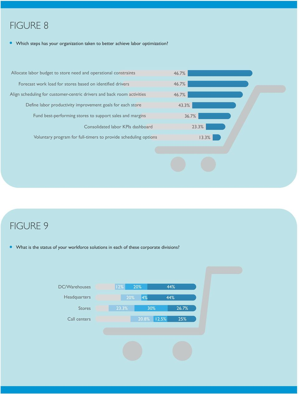activities Define labor productivity improvement goals for each store Fund best-performing stores to support sales and margins Consolidated labor KPIs dashboard Voluntary program for