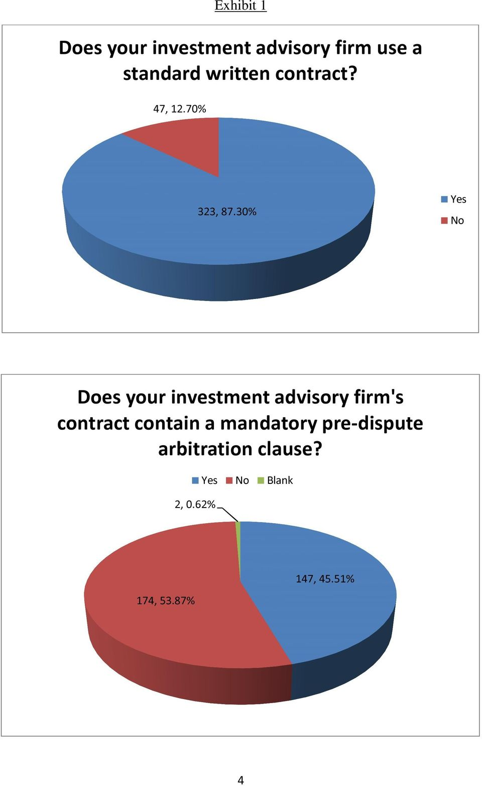 30% Yes No Does your investment advisory firm's contract