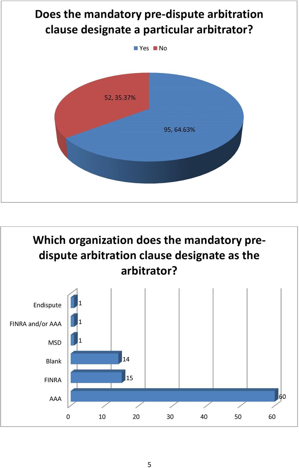 63% Which organization does the mandatory predispute arbitration clause